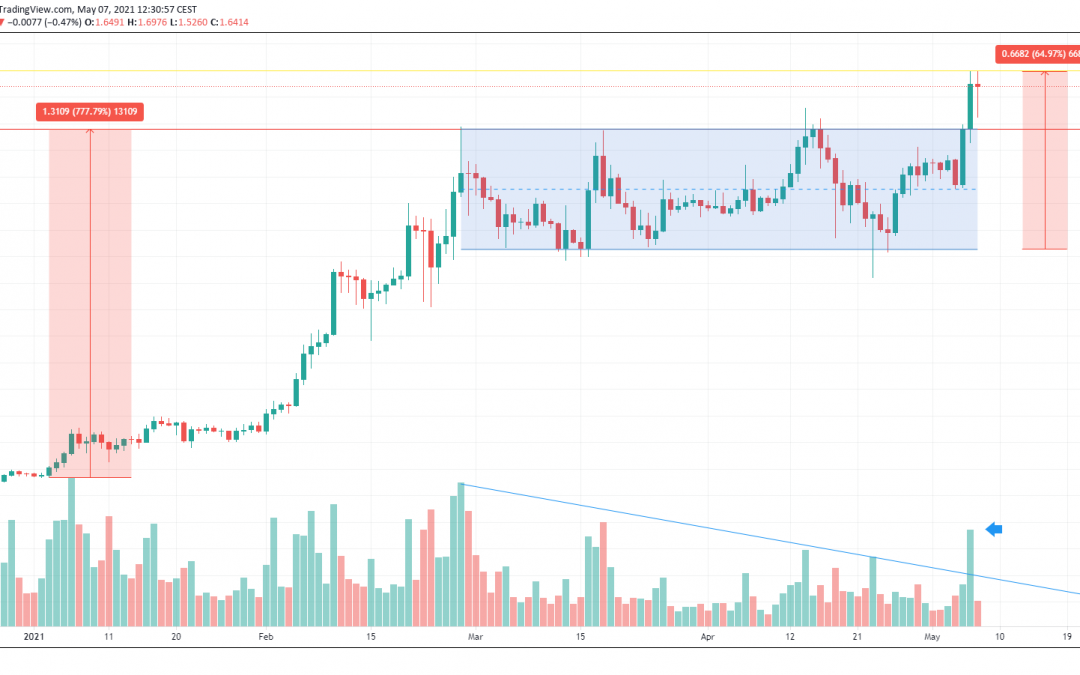 Cardano (ADA) Breaks out After Consolidation to hit All-Time High at $1.70