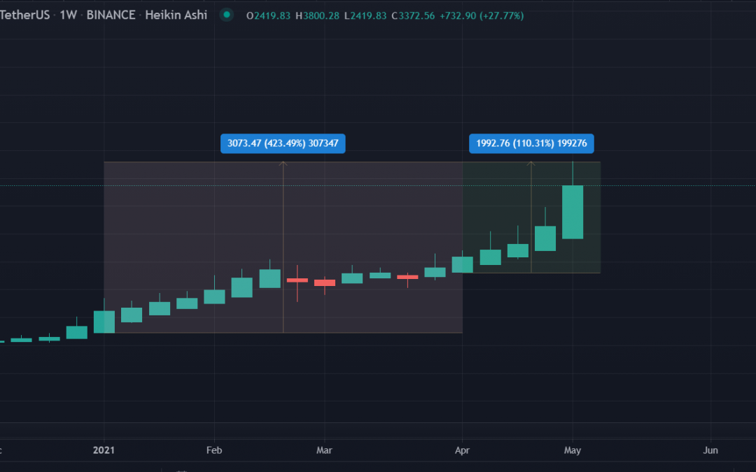 Bullish ETH Sets New All-Time High as It Touches $3,800