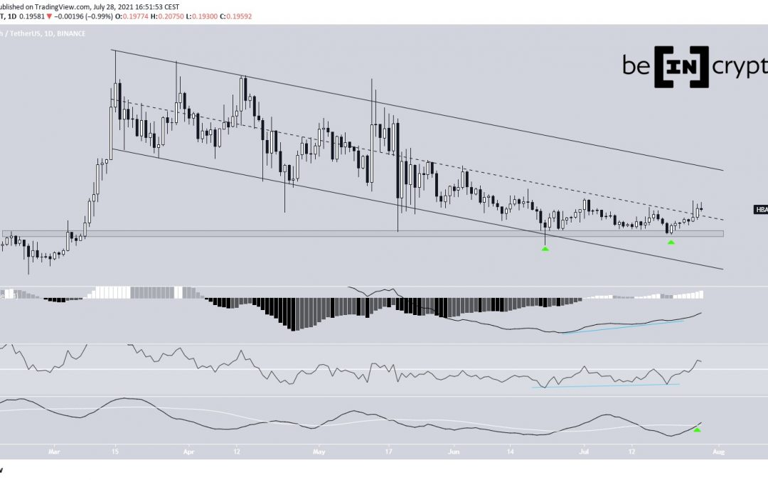 HBAR, ANKR And CHZ Pursue Breakout From Descending Channels