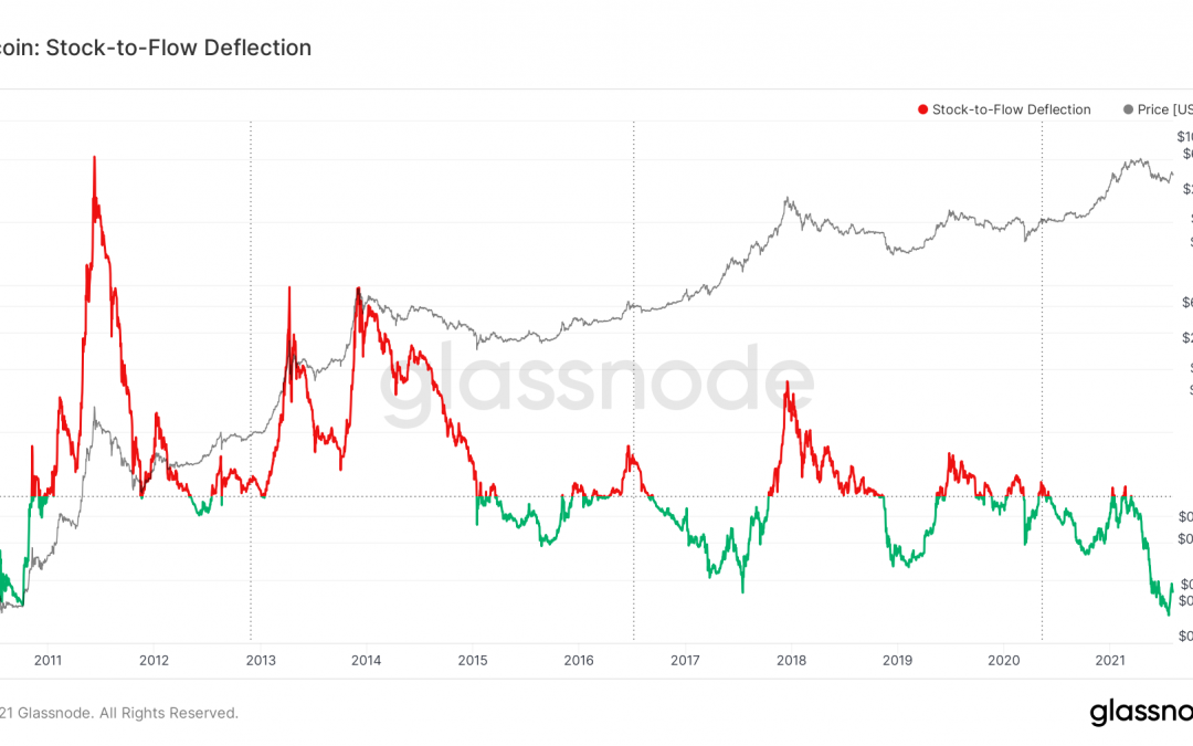 Stock-to-Flow Deflection Gives Bullish Signal for Bitcoin